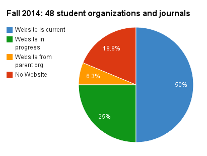 Fall 2014 Student Org Websites
